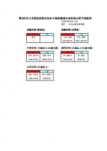 thumbnail of 第8回都道府県対抗女子剣道 優勝大会県予選結果