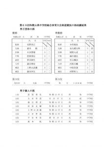H29 chuugaku_kensoutaiのサムネイル