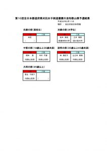 2018女子都道府県予選
