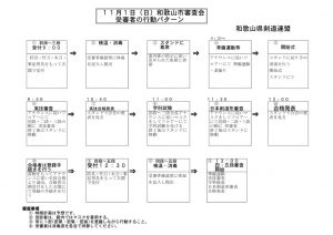11月1日和歌山市審査受審者の行動パターンのサムネイル