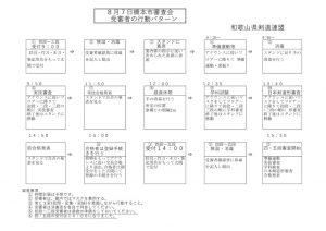 橋本市審査受審者の行動パターンのサムネイル
